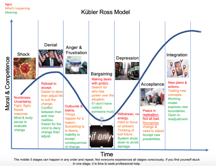 kubler-ross-model